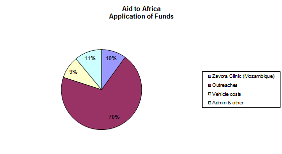 aid_africa
