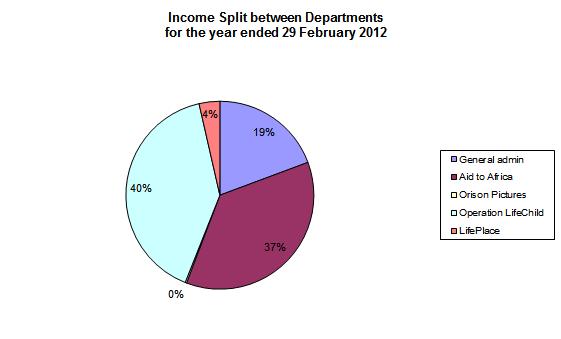 total_dep_split